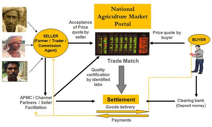 National Agriculture Market Scheme